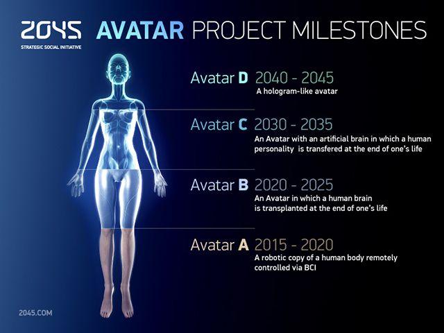 Avatar Project Milestones