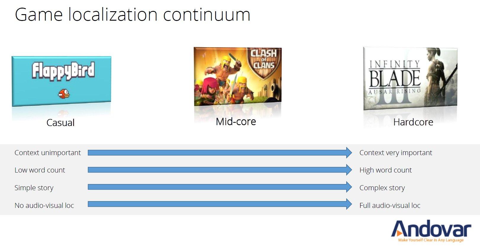 Game localization continuum