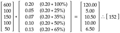Original calculation