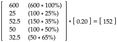 Simplified calculation