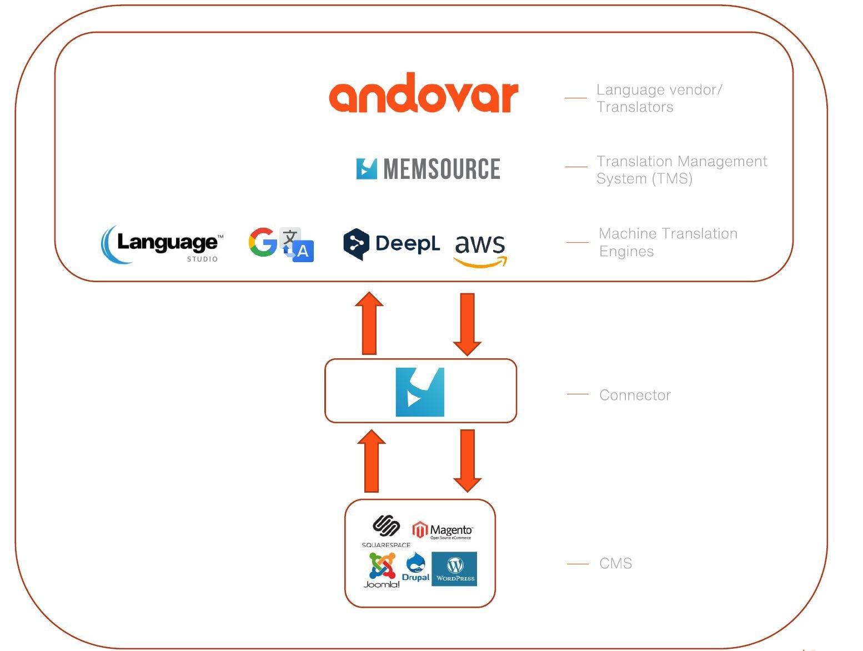 Memsource-Integrations